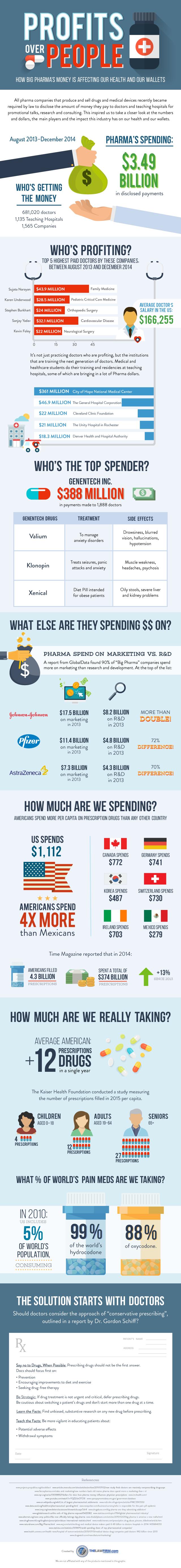 Big Pharma's Money Infographic